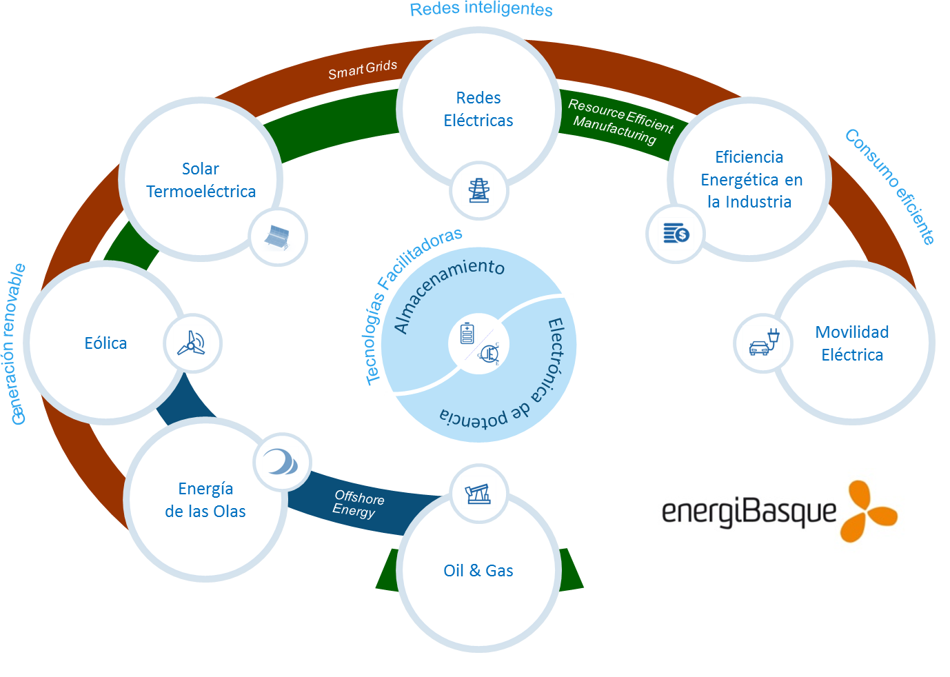 energibasque1